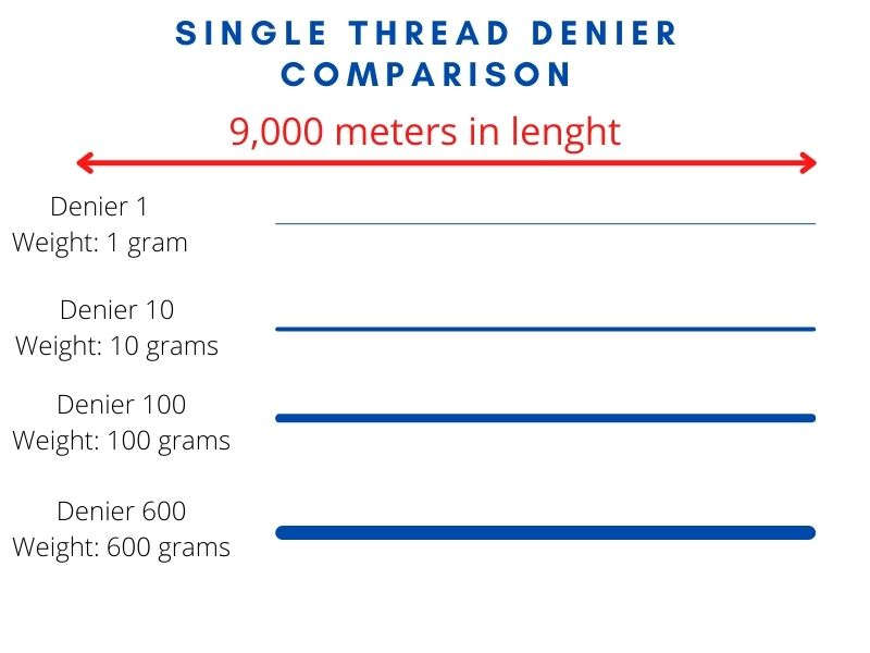 single thread denier comparison