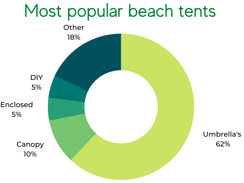 market share of most popular beach tent types